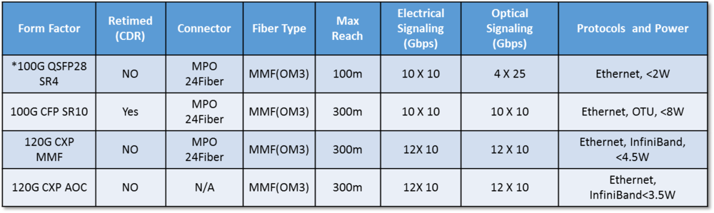 100gb transceiver matrix