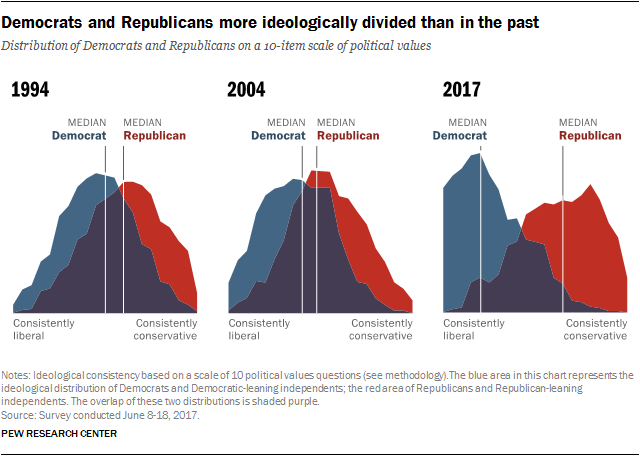 Ideological Divide