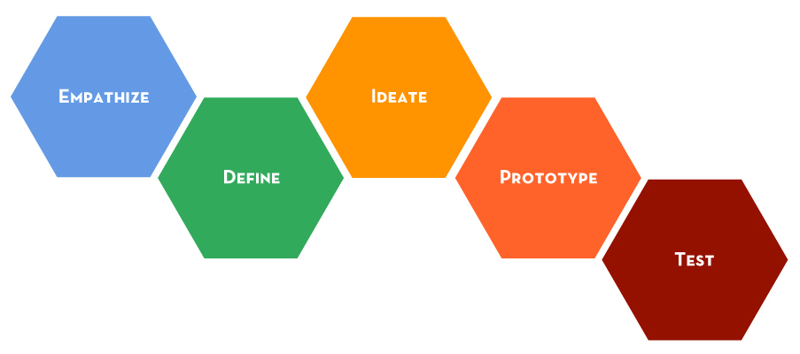 design thinking strategy.jpg