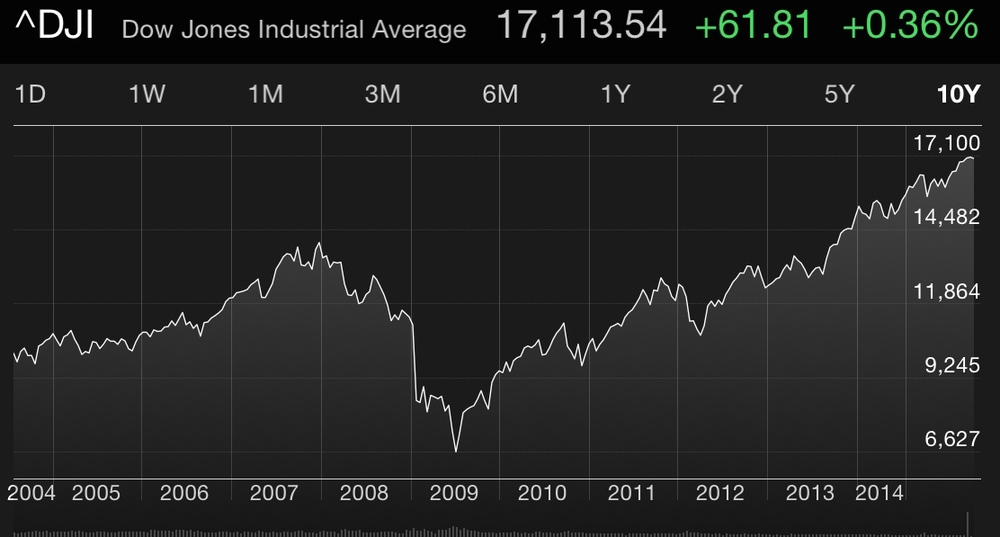 Screen shot of the DJIA via my iPhone late last week.