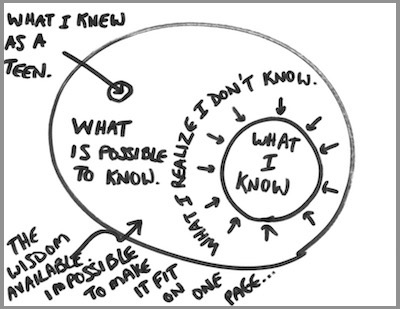 A visual representation of what I knew as a teen and what I know now (the circle would be INFINITESIMALLY small if I could draw the actual size of the total wisdom available, but just work with me here). The circumference of the two small circles represents awareness of ignorance as much as it does knowledge & wisdom because the more we understand in this world, the more we're exposed to what we don't yet know or understand. And that awareness is utterly humbling.