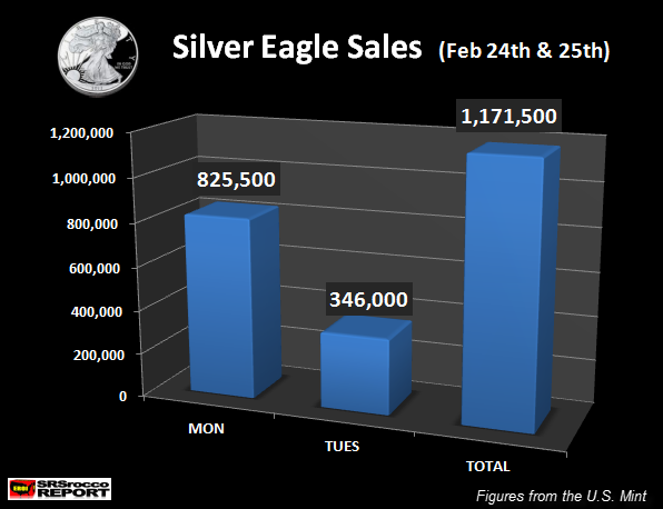 Silver-Eagle-Sales-Feb-24-25.png