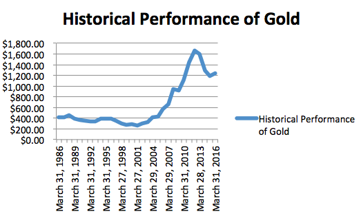 The price of gold from 1986 to 2016 according to London Fix pricing per ounce.