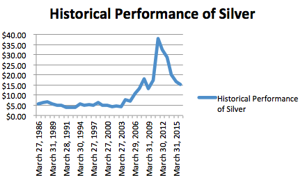 The price of silver from 1986 to 2016 according to London Fix pricing per ounce.