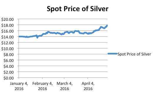 The spot price of silver in 2016. Using London Fix pricing.