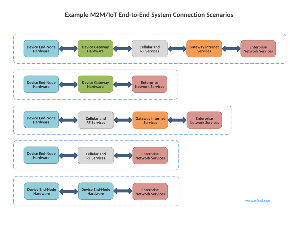 Example M2M and IoT Connection Scenarios