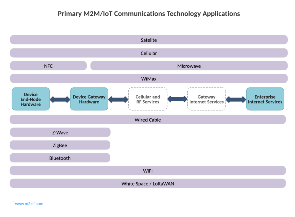 Primary M2M and IoT Communications Applications