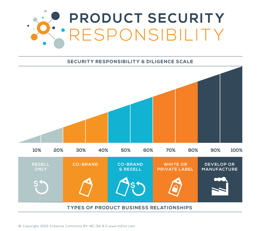 Product Security Responsibility in   IoT and   M2M