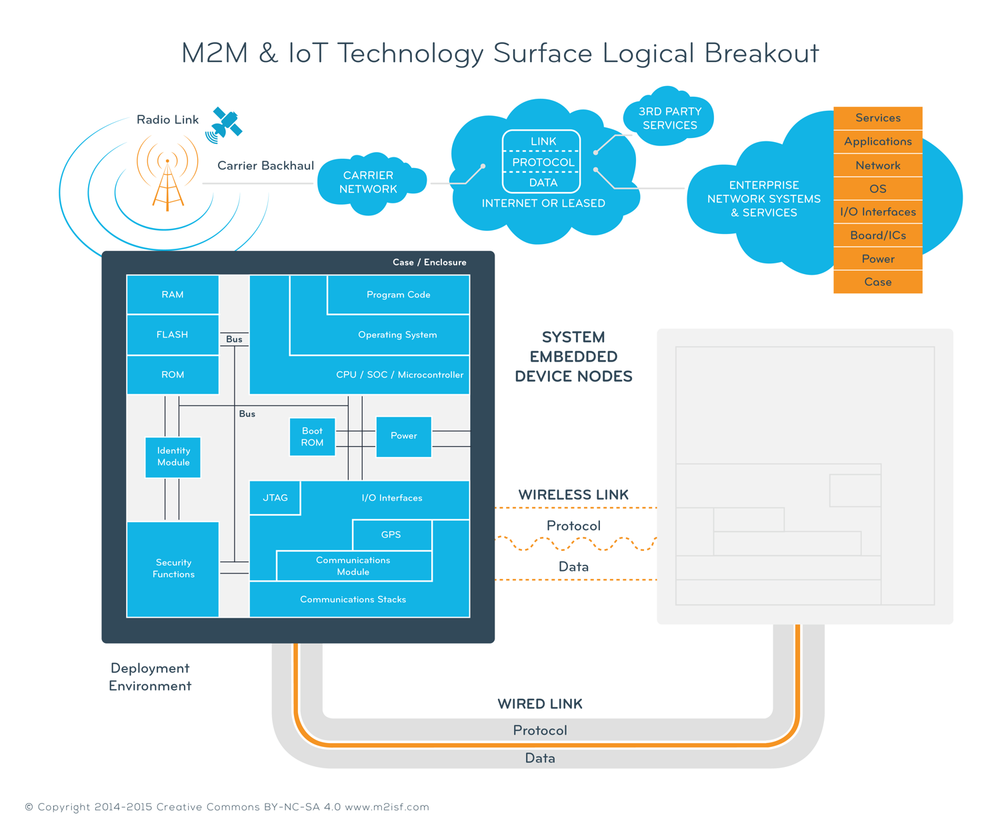 M2M and IoT Technology Surface Logical Breakout
