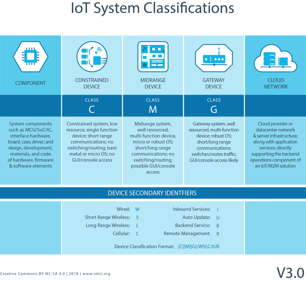 IOTSI_IoT_System_System_Classifications_v3.0