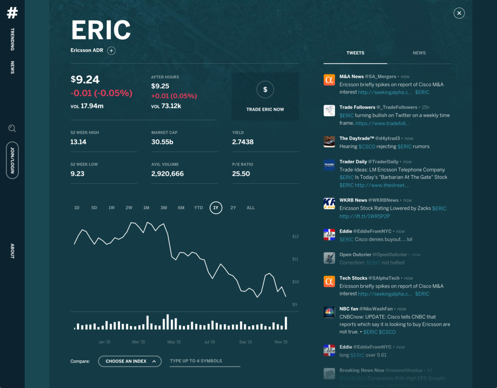 Stock view. This pulls in key data about the stock on the left hand side, while also keeping the tweets and news that's relevant to the stock over to the right. From here, the user can start to uncover why that stock is being talked about and decide whether they want to act on it.