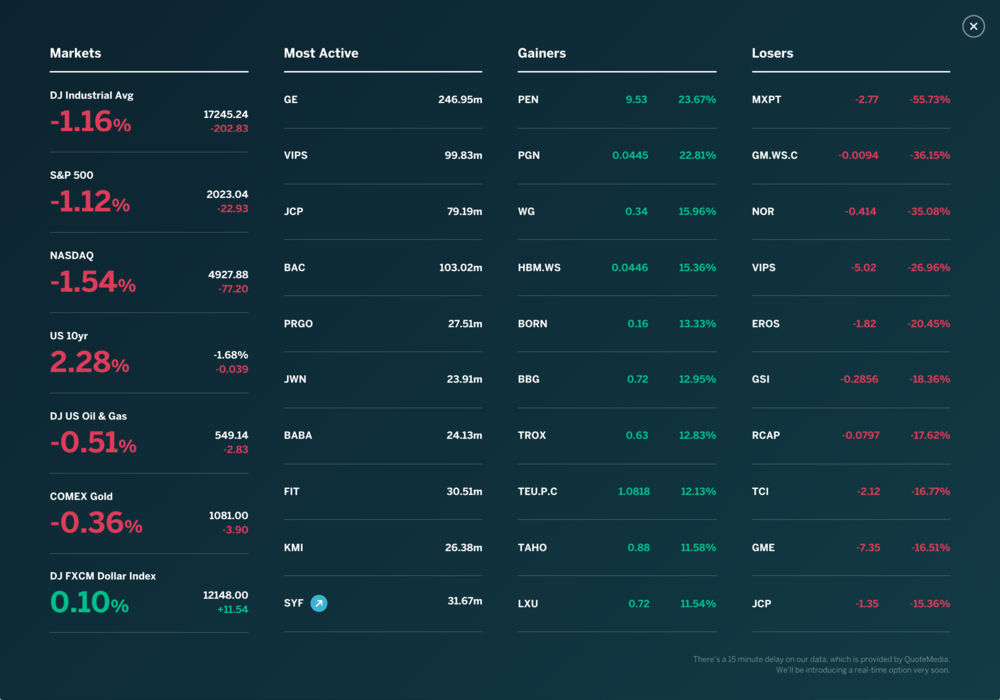Markets Dashboard. From interviewing users and analysing competitor websites, we found that these 4 groups of data provided the most context and were of interest when considering a stock.