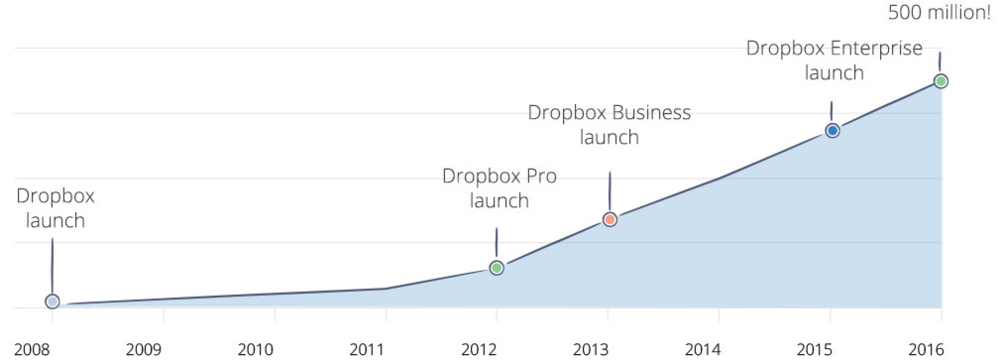 Amount of users by year since 2008