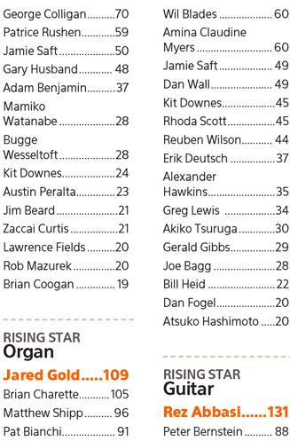 "Downbeat Critics Poll 2013 ""Rising Star: Organ"""