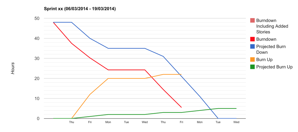 Get more accurate burndown chart for jira little blue monkey