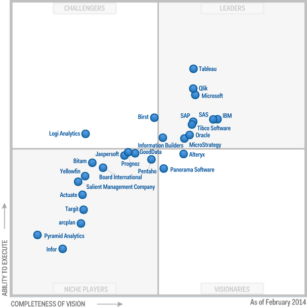 Gartner Magic Quadrant for Business Intelligence and Analytics