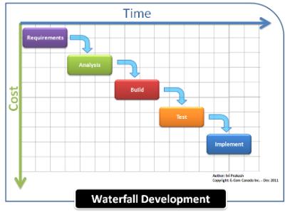 Agile Scrum Waterfall Methodology