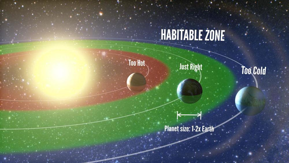 An artist's interpretation of the habitable zone  Courtesy Erik A. Petigura