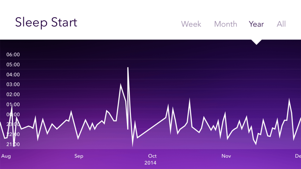 2014-pillow-sleep-time-start-trend.png