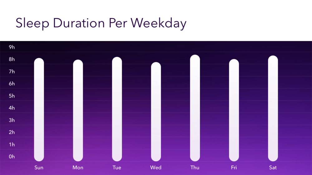 2014-pillow-sleep-duration-by-weekday.png