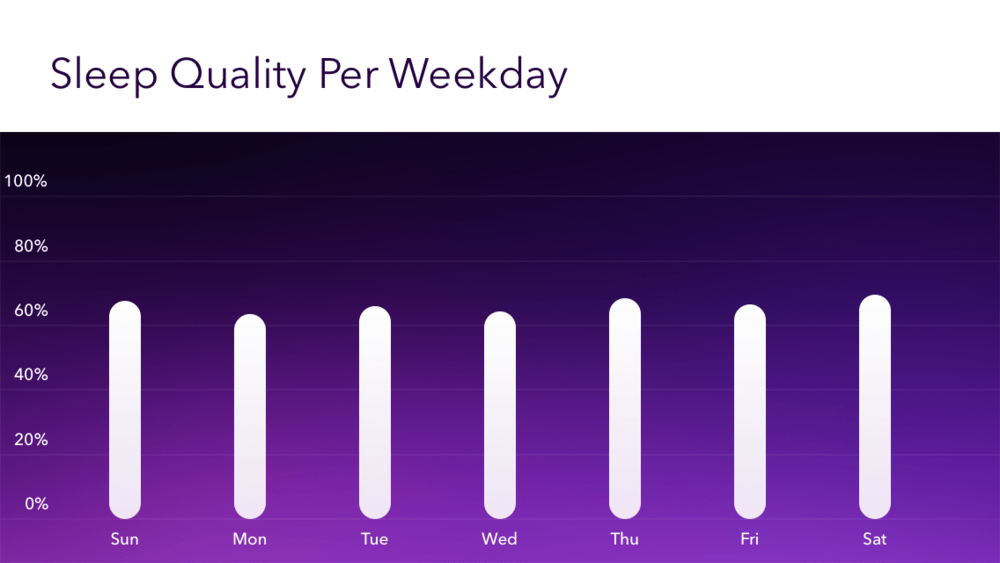 2014-pillow-sleep-quality-by-weekday.png