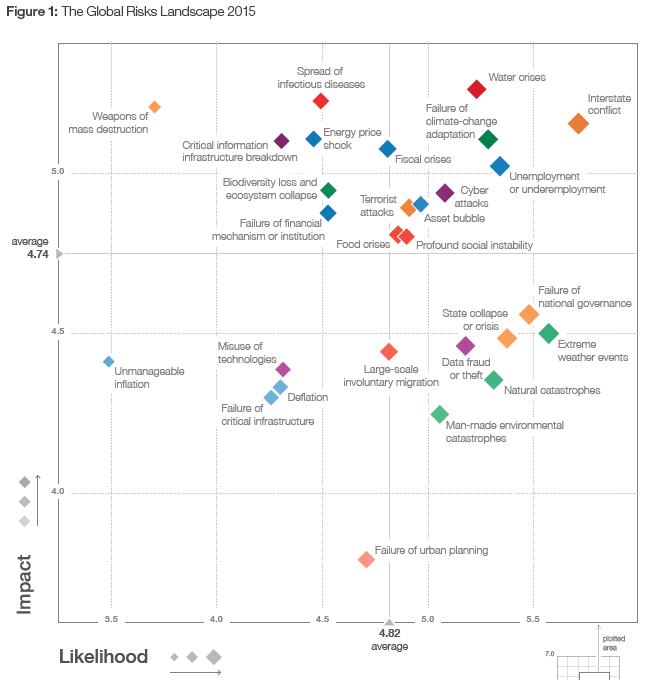 Global Risks Landscape 2015
