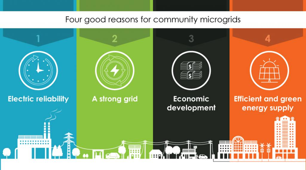 thumbnail Four Good Reasons for Community Microgrids
