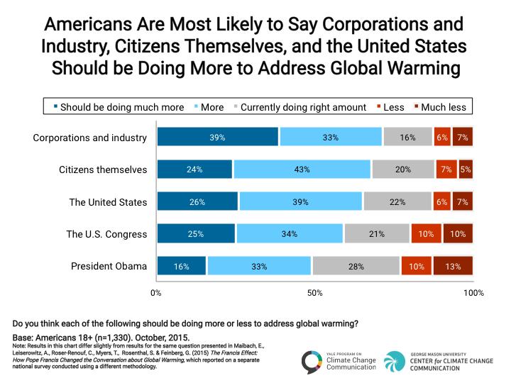 Image courtesy of Yale Program on Climate Change and Communication