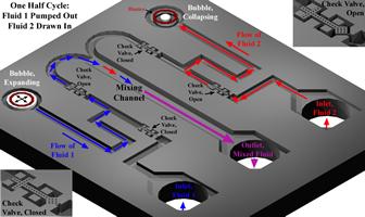 Continuous micromixer (Ajay Deshmuhk, PhD, 2003)