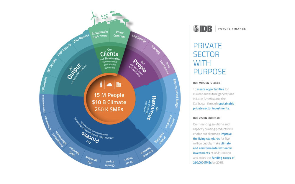 IDB Future Finance Infographic