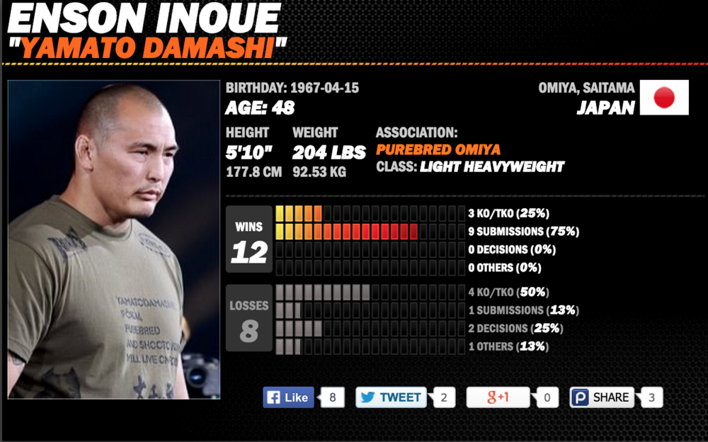 Sherdog Fighter Database - Enson Inoue