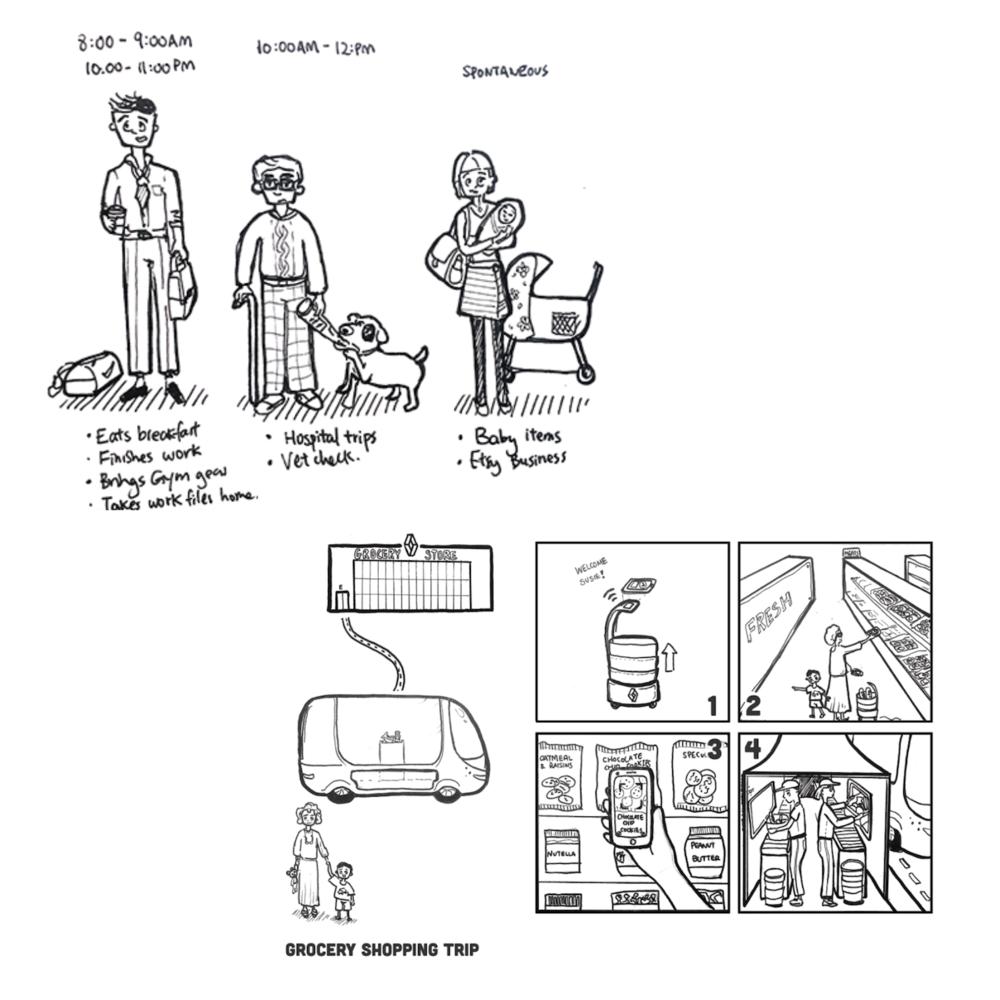 User Journey Sketch for I&II