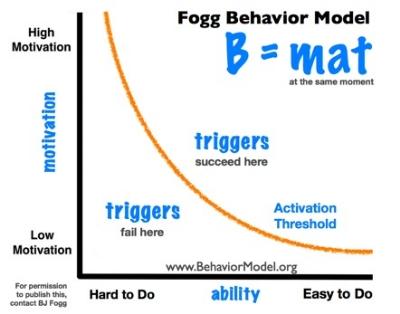 Fogg Behavioural Model by B.J. Fogg.