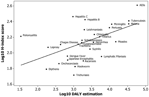 Scatterplot of logH-index vs logDALY