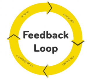 Meet the Feedback Loop – Thomas Goetz