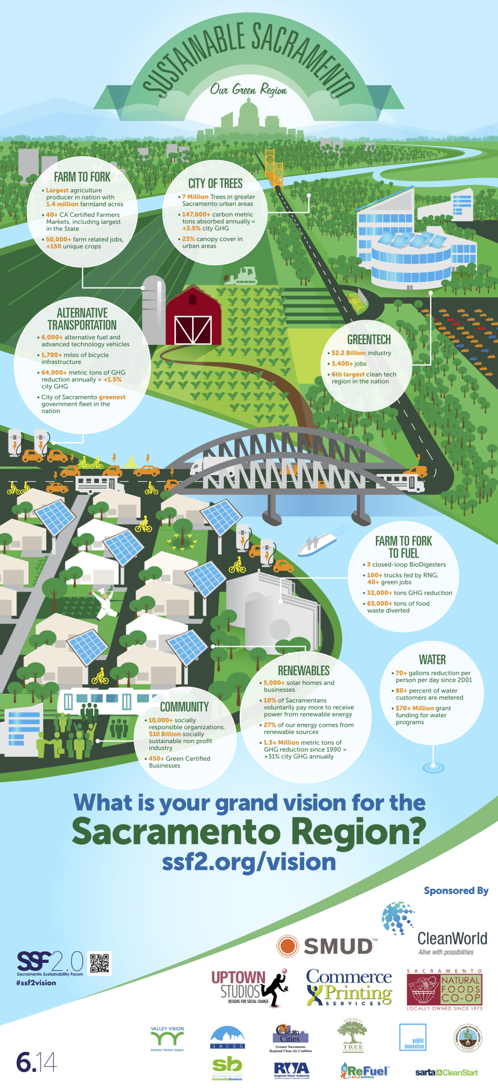 Sustainable Sacramento Shared Vision Infographic