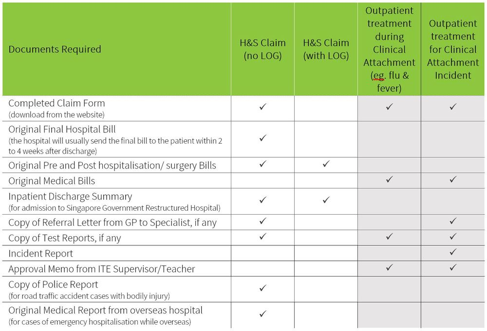 H&S - Hospitalisation & Surgery          LOG - Letter of Guarantee