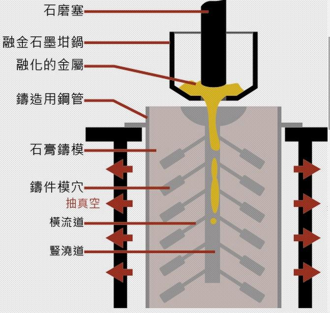 脫蠟精密鑄造法的製造過程,是一次模的做法,模具材質為耐高溫石膏,完成後只能使用一次。首先需要一個與所需鑄件形狀相同的蠟製原始模型(master pattern),固定在預留給金屬流動的管道上(豎澆道、橫流道等),管道為蠟製材質,可同時固定多個,形成樹狀的結構,俗稱蠟樹。做好後安裝鑄造用鋼管與橡膠套子,在蠟模周圍灌注耐高溫石膏,並於乾燥後提高溫度將蠟模中的蠟氣化掉,型成中空狀的鑄造模穴。最後程序是澆注熔化的金屬,讓液狀的金屬能夠充滿每一個鑄模空間。在灌注金屬的過程,鑄模中如果有殘存空氣,會影響金屬的流動,所以同時會用抽真空機從鋼管的周圍將空氣抽出。澆鑄完成後,將整個鑄模放入冷水中急速冷卻,借此將石膏崩解,取出其中的鑄件。精密鑄造的造模過程繁雜,人工較多,使用材料總價比較高,但鑄模精確,而且可以鑄造高溫金屬。此鑄造方法適用於精密複雜,形狀不大的金屬鑄件。