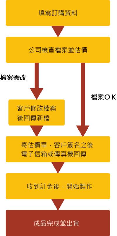 本公司並  不會幫客戶修改檔案  ,會依照客戶給予之檔案直接輸出。如果檔案有任 何問題,或後續製造的困難,會盡到告知的義務,並請客戶自行修改。