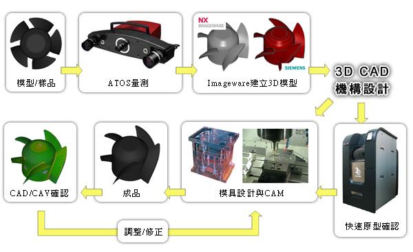 3D掃描逆向服務