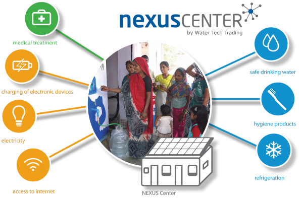 Nexus Centers are a network of water and energy hubs for remote areas