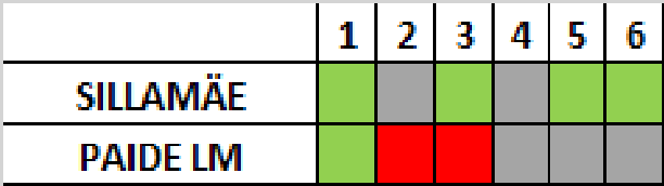 Progress in Premium Liiga so far Green W Grey D Red L