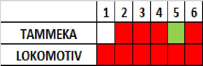 Progress in Premium Liiga so far Green W Grey D Red L