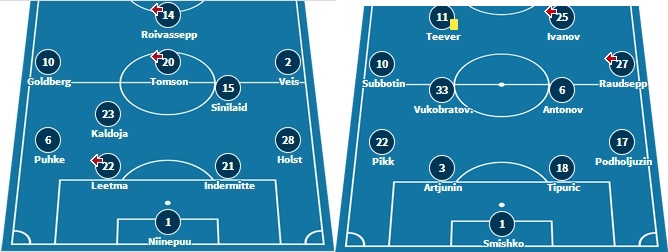 Line-ups and formations from last matchday (www.transfermarkt.de)