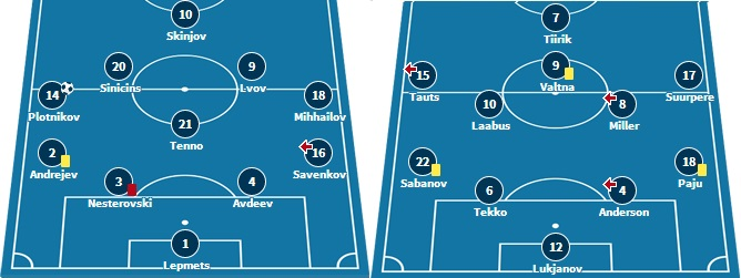Line-ups and formations from last matchday. (www.transfermarkt.de)