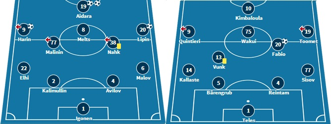 Last Premium Liiga XI for Infonet and how Kalju lined up in Iceland (www.transfermarkt.de)