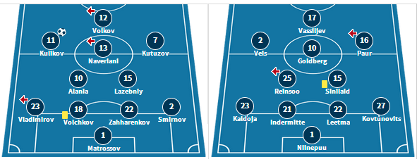 Johvi's previous line-up against Flora, and Paide's starting XI v Levadia