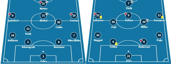 Nõmme Kalju's XI in the European tie against FRAM and Tammeka with the winning XI in Narva (www.transfermarkt.ee)