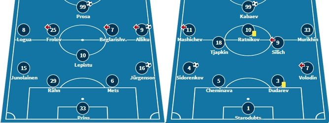 FC Flora XI that got rid 3-1 of Lokomotiv and Sillamäe XI in Finland against FC Honka
