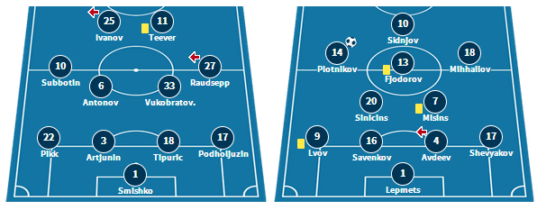 Levadia's line up vs. La Fiorita, and Narva's line-up vs. Tammeka last time out (www.transfermarkt.com)